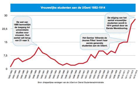 Grafiek: vrouwelijke studenten aan de UGent tussen 1882 en 1914 (UGentMemorie).