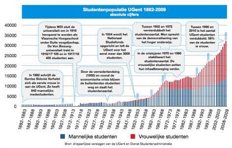 Grafiek: Gentse studentenbevolking 1882-2009 (absolute cijfers).