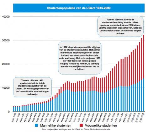 Grafiek: studentenpopulatie van de UGent 1945-2009 (absolute cijfers)