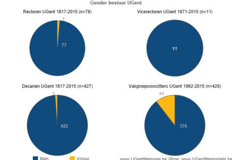 Gender bestuur UGent
