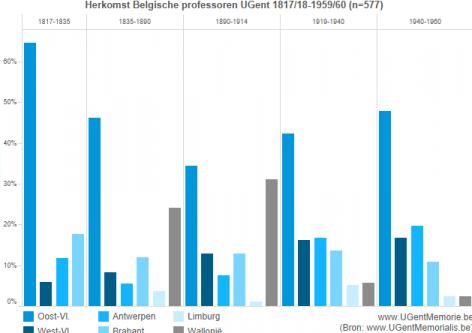 Herkomst Belgische professoren UGent 1817-1960 (bekijk interactieve versie