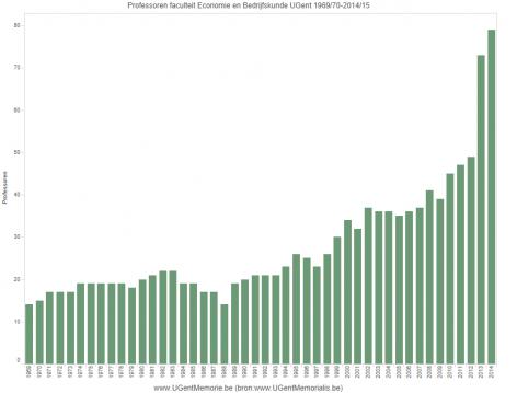 Professoren faculteit Economie en Bedrijfskunde UGent 1969/70-2014/15
