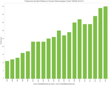 Professoren faculteit Politieke en Sociale Wetenschappen UGent 1995/96-2014/15