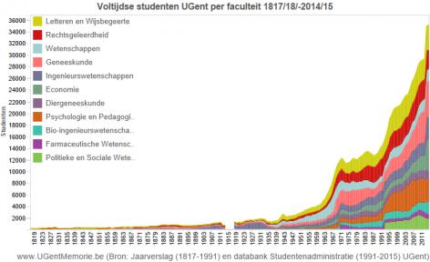 Voltijdse studenten UGent 1817-2015 per faculteit