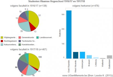 Studenten Vlaamse Hoogeschool 1916/17-1917/18.