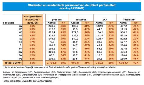 Grafiek: studenten en academisch personeel per faculteit (2009)