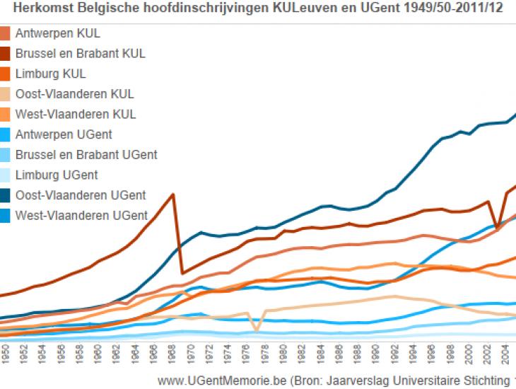Herkomst Belgische hoofdinschrijvingen KULeuven en UGent 1949-2015.