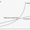 Thomas Malthus' demografische model gaat uit van een exponentiële bevolkingsgroei. Pierre-François Verhulst zal hier tegenin gaan met zijn logistieke functie (Wikimedia Commons).