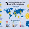 De Universiteit Gent had 72 federaal gefinancierde VLIR-UOS ontwikkelingssamenwerkingsprojecten in 15 partnerlanden lopen in 2015 (© UGent, uit 'Durf Denken Magazine', november 2015).