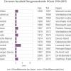 Decanen en voorzitters faculteit Diergeneeskunde 1933-2015, inclusief de Veearts
