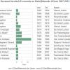 Decanen en voorzitters faculteit Economie en Bedrijfskunde 1907-2015, inclusief