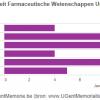 Decanen faculteit Farmaceutische Wetenschappen 1970-2015 (bron: dossier Facultei