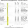 Decanen faculteit Letteren en Wijsbegeerte (deel 3: 1940-2015) (bron: dossier Fa