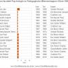 Decanen en voorzitters faculteit Psychologie en Pedagogische Wetenschappen 1928-