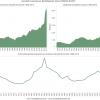 Verhouding aantal studenten per professor faculteit Economie 1968-2015 (bron: do