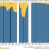 Percentage Belgische en buitenlandse studenten UGent 1857-2012