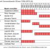 Vakgroepvoorzitters faculteit Geneeskunde UGent 1992-2015 (4)