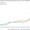 West-Vlaamse hoofdinschrijvingen KULeuven en UGent 1949-2015.